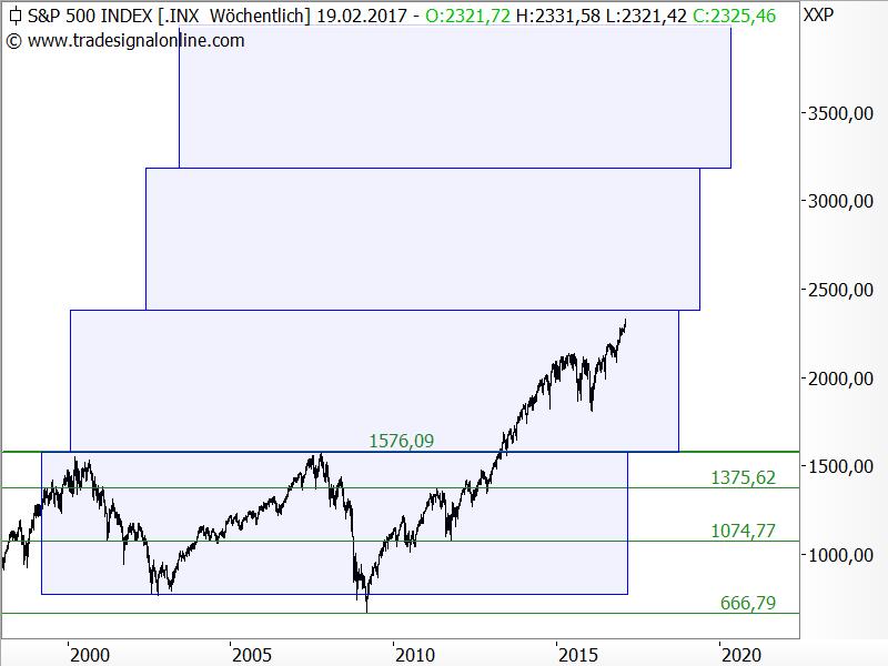 S&P 500 - Kursziel ca. 2.380 Punkte
