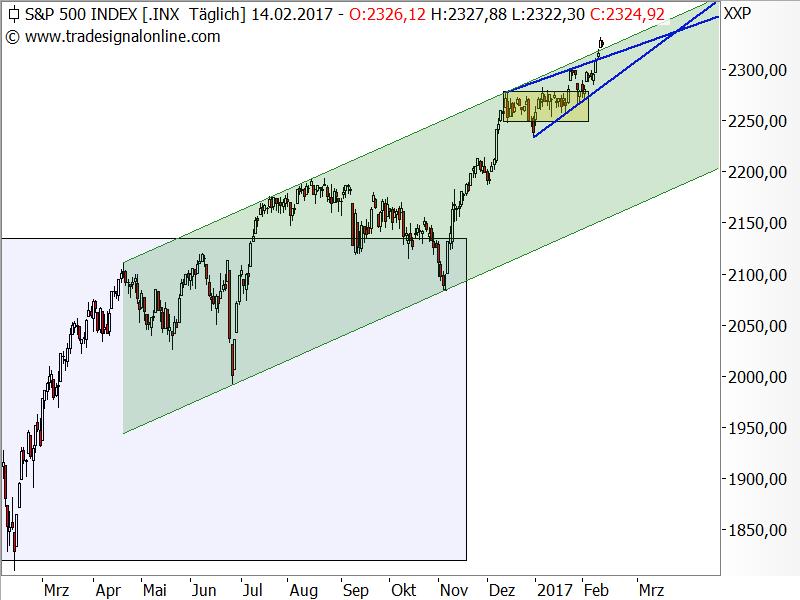 S&P 500 - Aufwärtstrend seit 11. Februar 2016