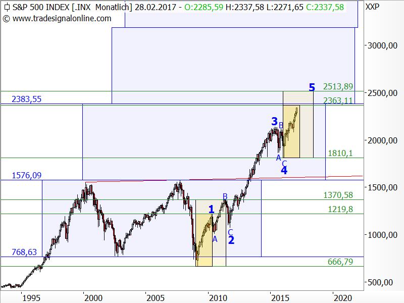 S&P 500 - maximales Restpotential 7 Prozent