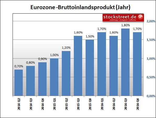 Entwicklung des BIP im Euroraum im Vergleich zum Vorjahresquartal