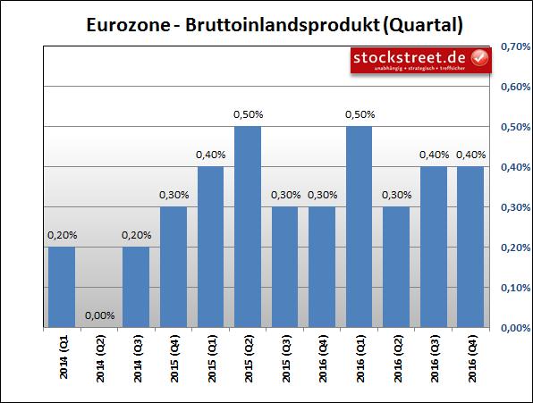 Entwicklung des BIP im Euroraum im Vergleich zum Vorquartal
