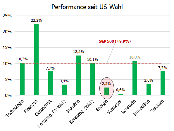 S&P500-Branchenperformance seit US-Wahl
