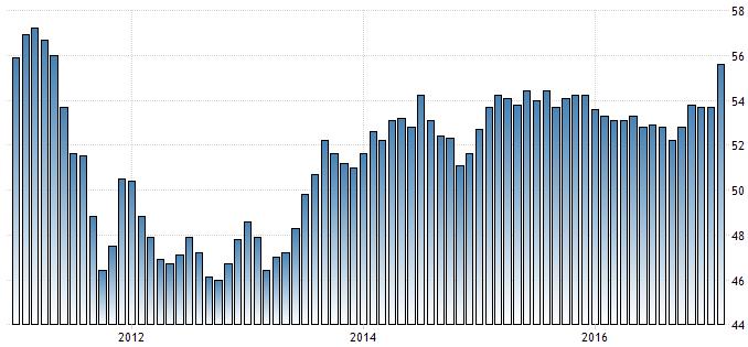 Markit Einkaufsmanagerindex des Dienstleistungsbereichs in der Eurozone
