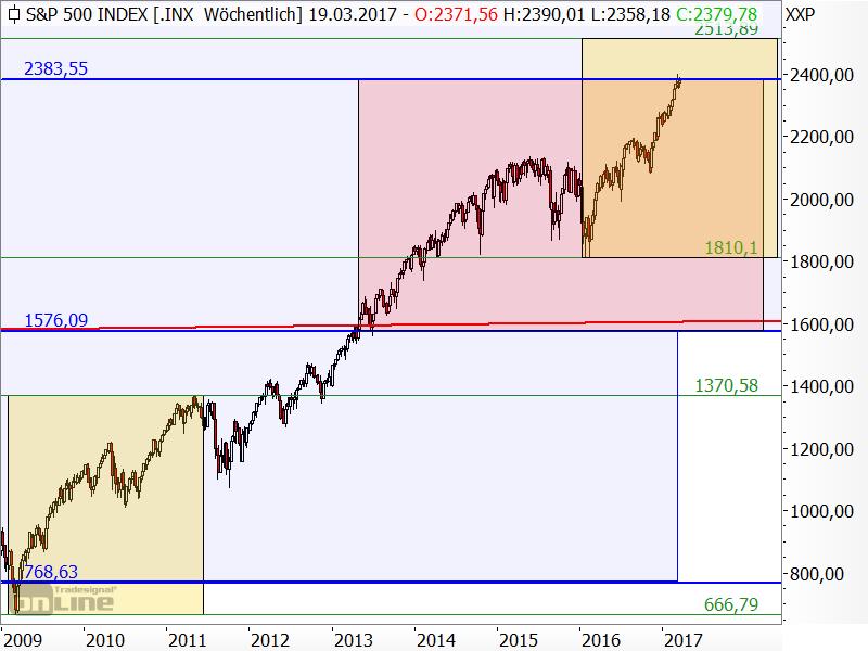 S&P 500 - langfristige Chartanalyse