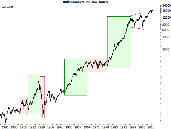 Bullenmärkte im Dow Jones