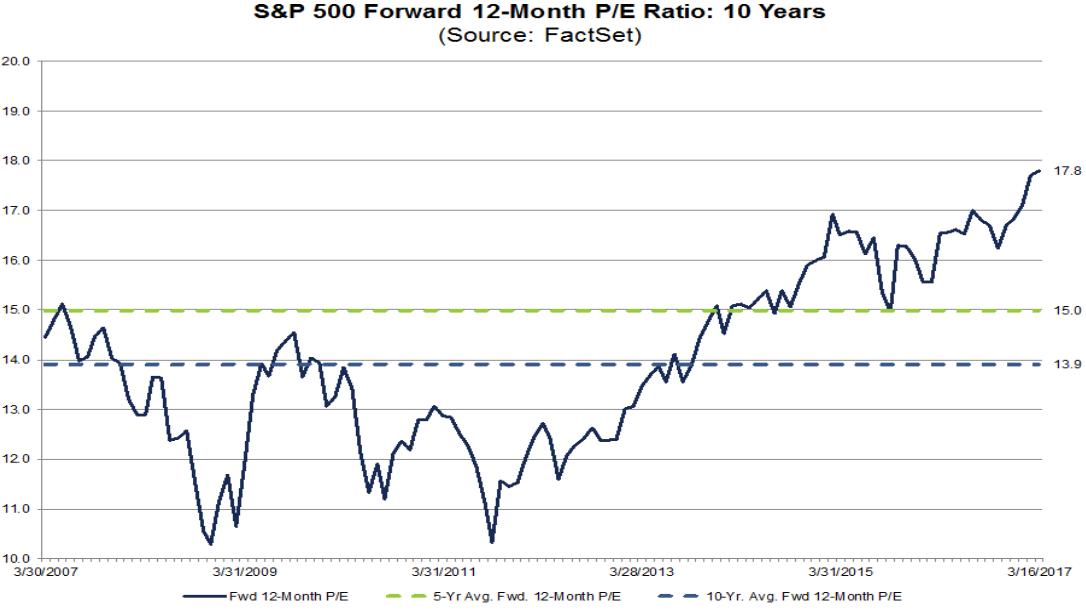 S&P 500 - aktuelle und durchschnittliche KGV-Bewertung