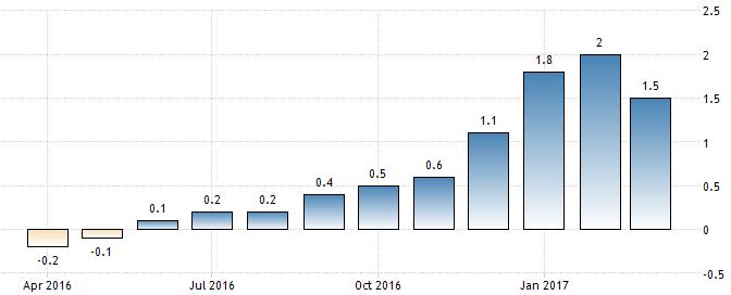 Entwicklung der jährlichen Inflationsraten im Euroraum