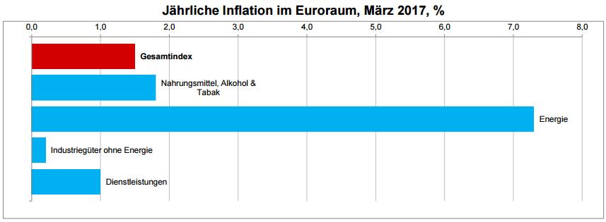 Komponenten der jährlichen Inflation im Euroraum im März 2017