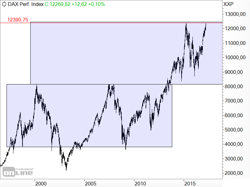 DAX - langfristige Target-Trend-Analyse