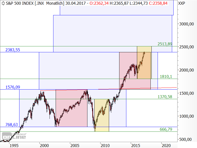 S&P 500 - langfristige Target-Trend-Analyse