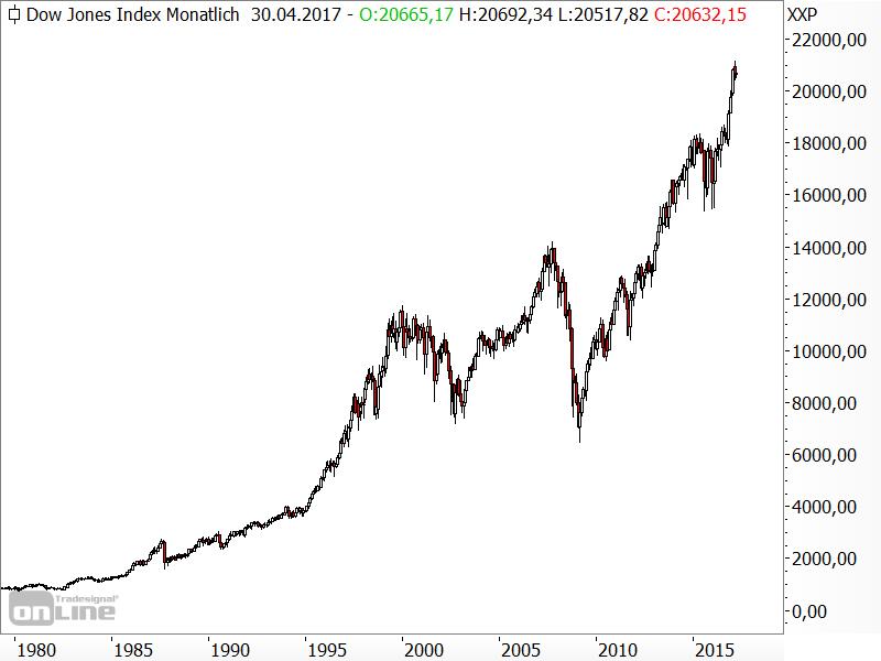 Entwicklung des Dow Jones seit 1980