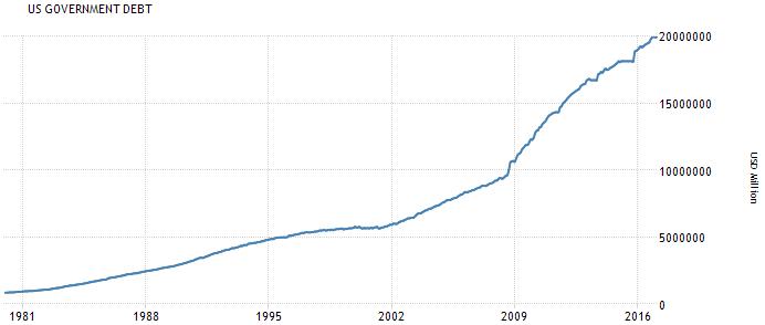 Verschuldung der USA seit 1980