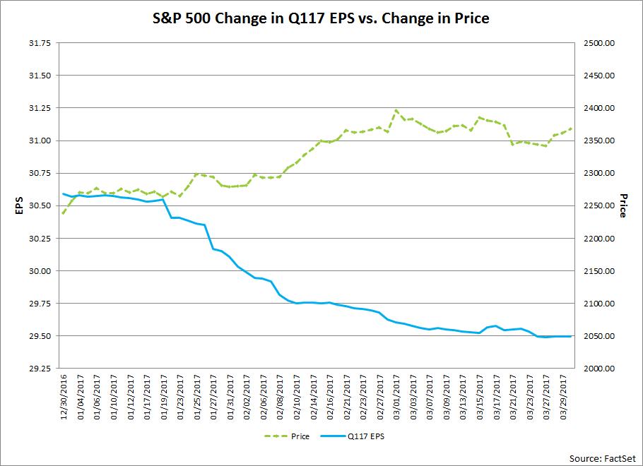 Kursverlauf des S&P 500 vs. Gewinne je Aktie