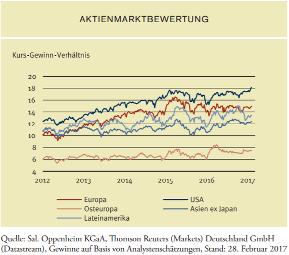 Kurs-Gewinn-Verhältnis (KGV) verschiedener Aktienmärkte