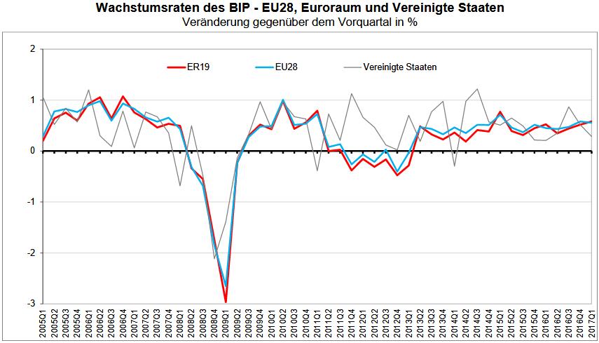 BIP-Wachstum im Euroraum, in der EU und in den USA