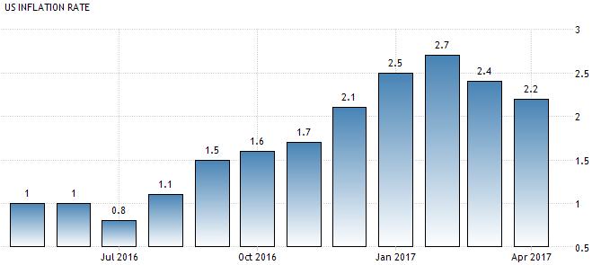 Inflationsraten in den USA