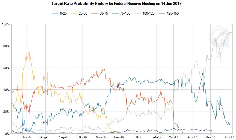Zinserwartungen für die Fed-Sitzung im Juni