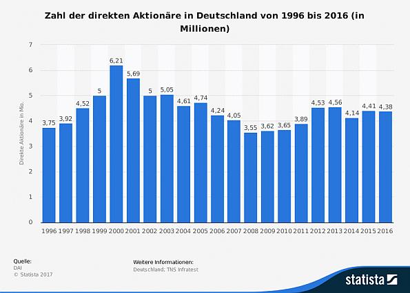 Zahl der Aktienanleger in Deutschland 1996-2016