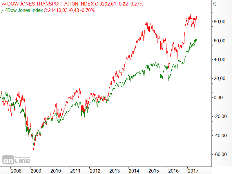 Dow Jones - Industrial Average vs. Transportation - 10 Jahre