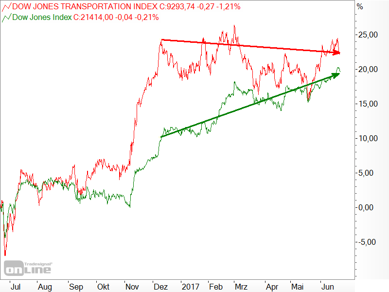 Dow Jones - Industrial Average vs. Transportation - 1 Jahr