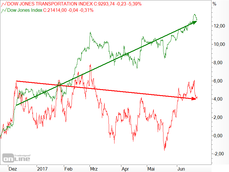 Dow Jones - Industrial Average vs. Transportation