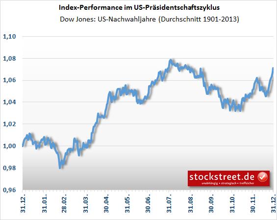 Dow Jones - durchschnittlicher Kursverlauf in US-Nachwahljahren