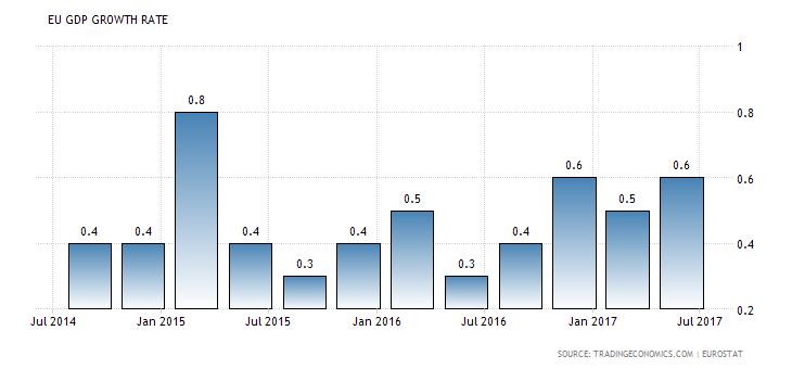 Entwicklung des BIP im Euroraum