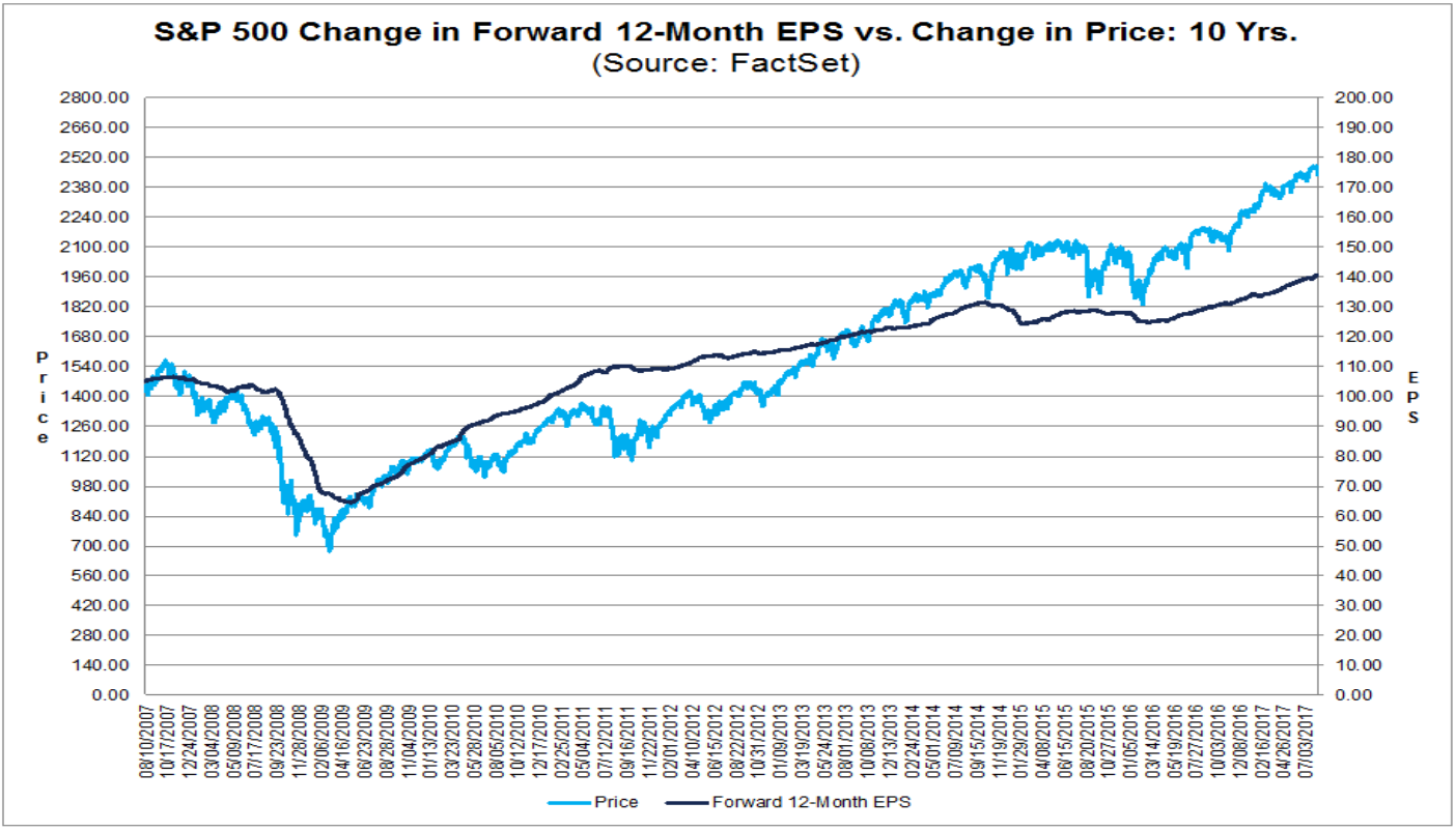 S&P 500 Kursentwicklung vs. Gewinnentwicklung