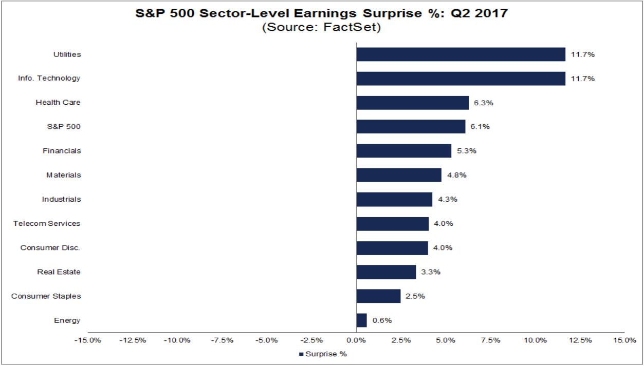 Gewinnüberraschungen bei den Unternehmen des S&P 500