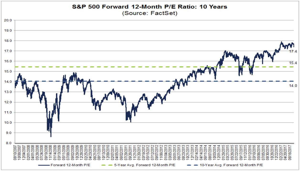 KGV des S&P 500