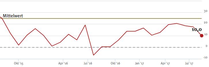 ZEW-Index für die Konjunktur in Deutschland