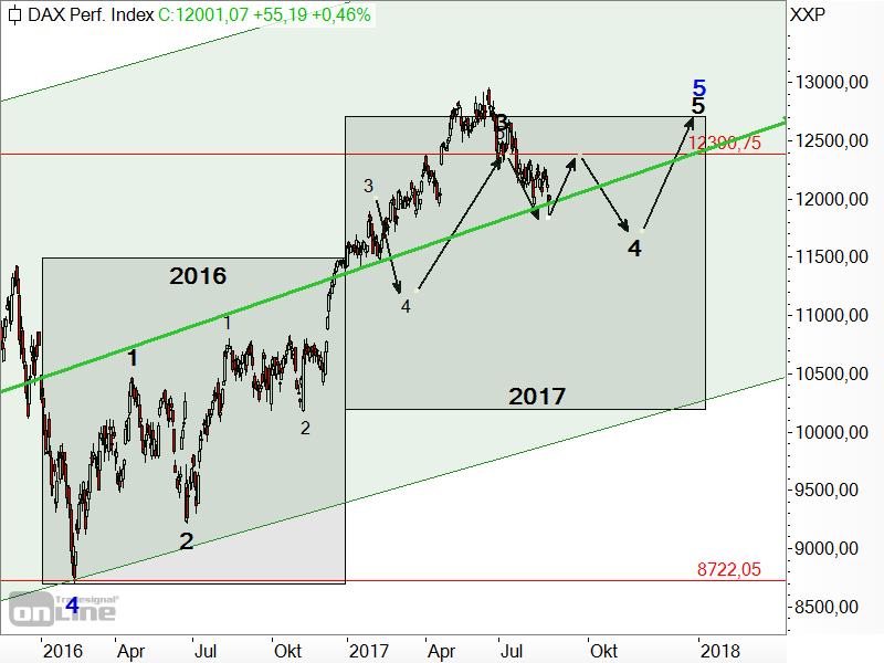 DAX - Prognose für 2017