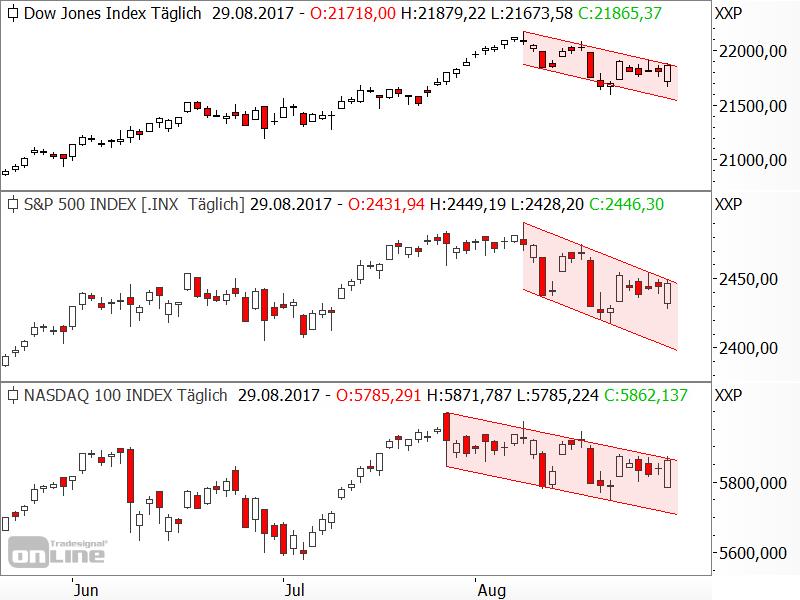 Vergleich der US-Aktienindizes