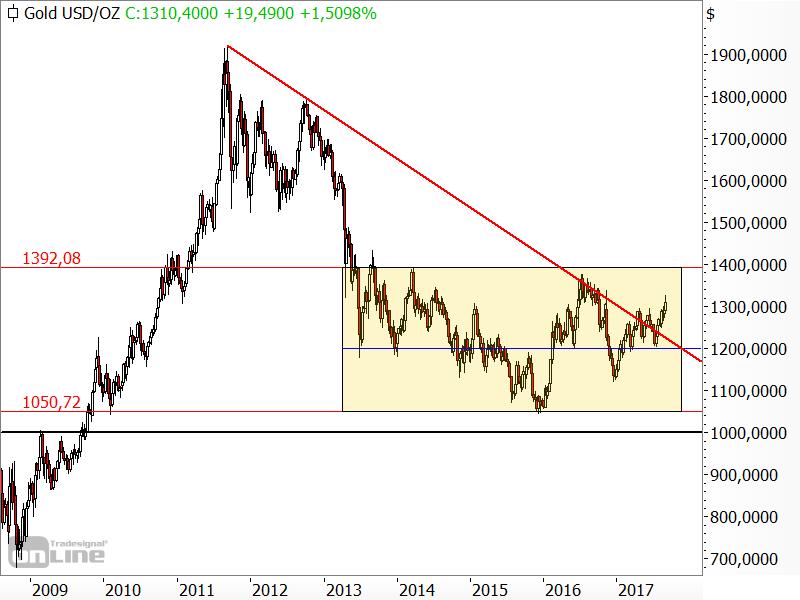 Gold - Bruch des langfristigen Abwärtstrends