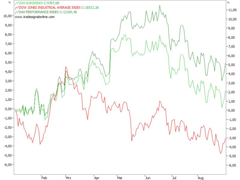 DAX-Kurs- und Performanceindex vs. Dow Jones
