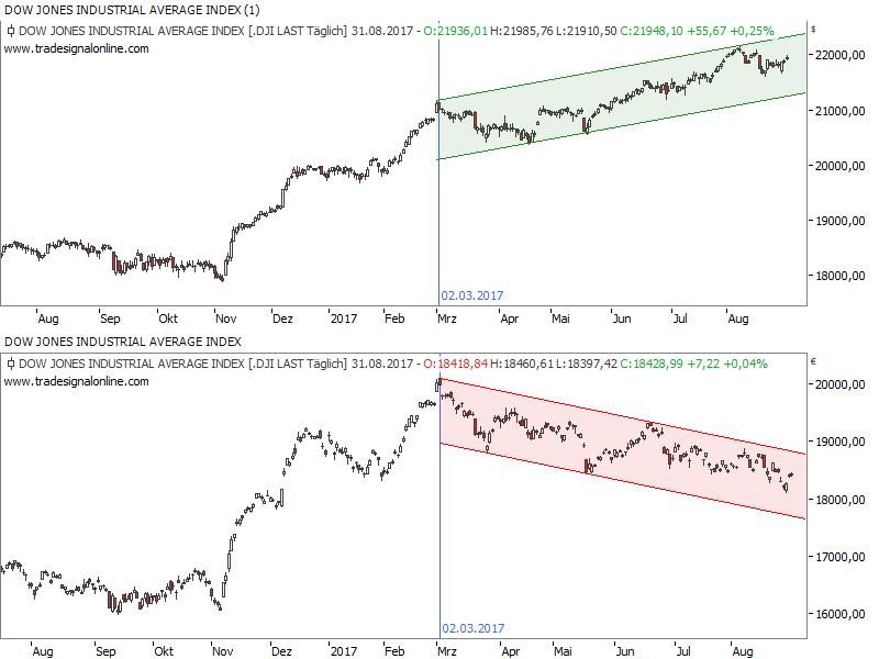 Dow Jones in USD und Euro