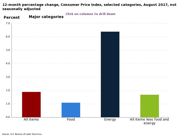 Inflation der USA