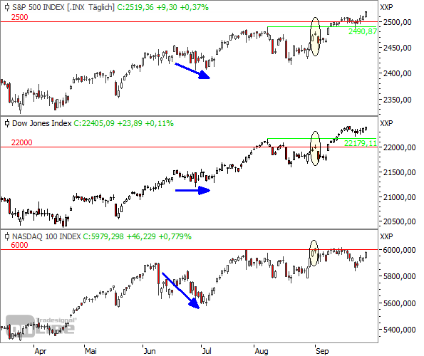 S&P500 vs. Dow Jones vs. NASDAQ 100