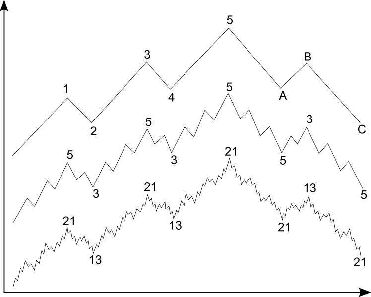 fraktale Struktur der Elliott-Wellen