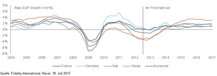 EZB stützt die Konjunkturerholung