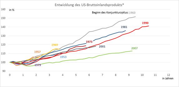 Entwicklung des US-BIP in Konjunkturzyklen