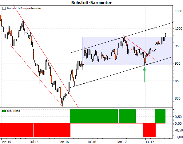 Rohstoff-Barometer Stockstreet Investment Strategie