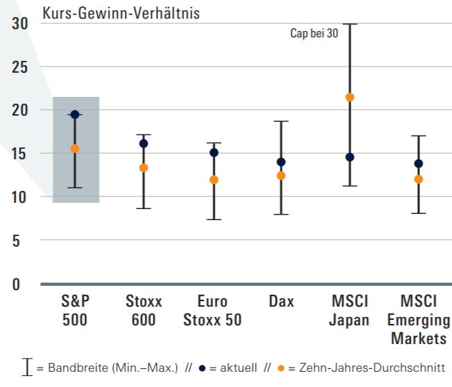KGV der diversen Aktienindizes