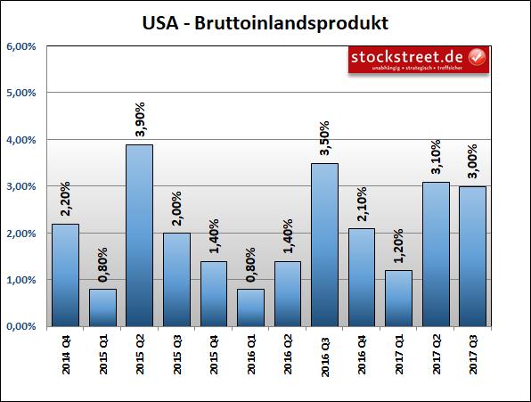 Bruttoinlandsprodukt (BIP) der USA