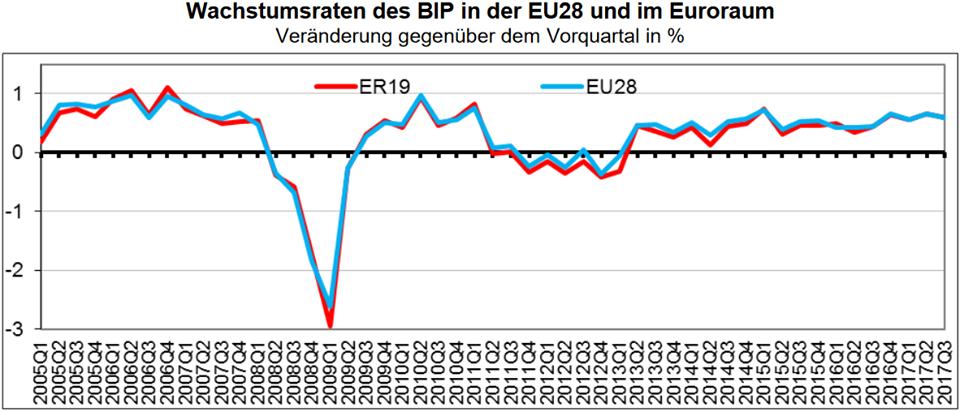 Entwicklung des BIP im Euroraum und in der EU
