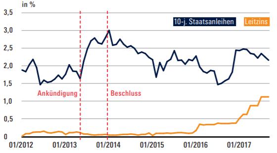 Leitzins vs. Staatsanleihen