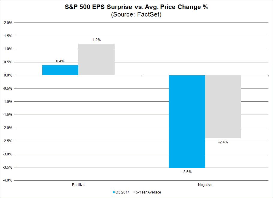 Marktreaktionen auf Unternehmenszahlen