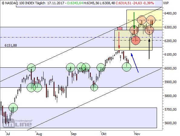 NASDAQ100-Tageschart (TTM)