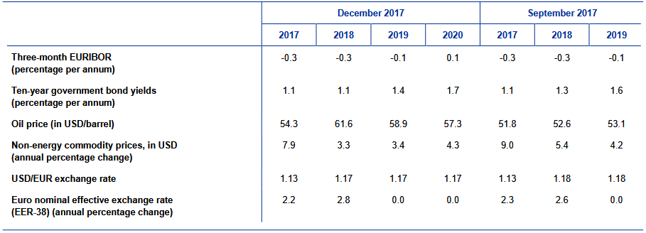 EZB Erwartungen für den Ölpreis