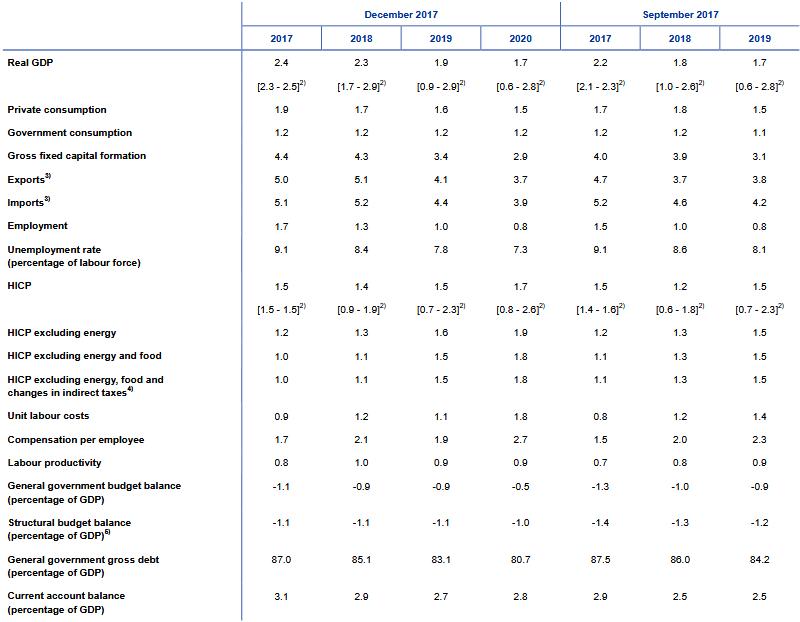EZB-Projektionen